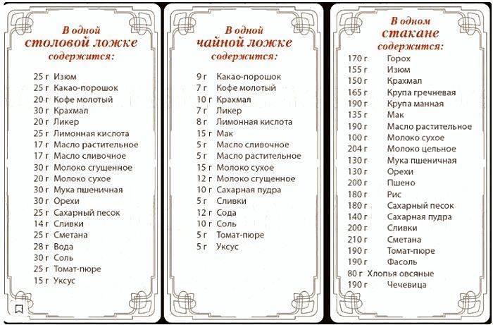 Сколько грамм сливочного масла в ложке - food-wiki.ru