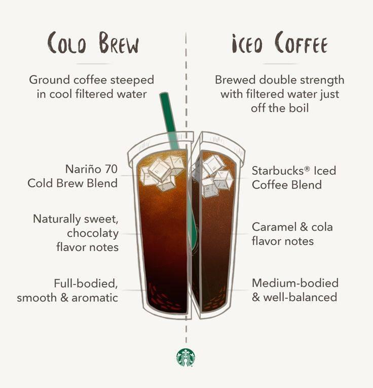 Летом меням горячий кофе на холодный: 3 варианта холодного заваривания колд-брю