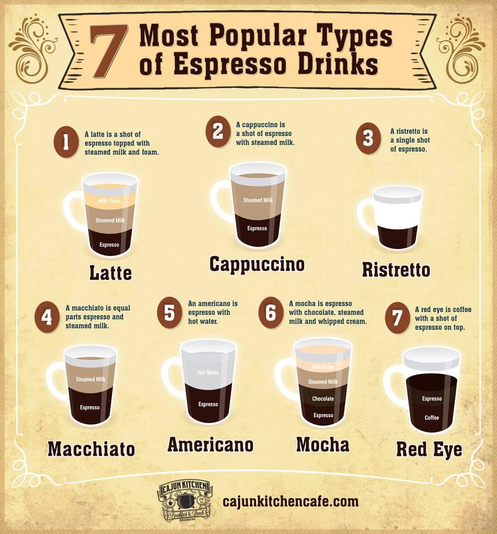 Кофе эспрессо - что это, состав и процесс приготовления