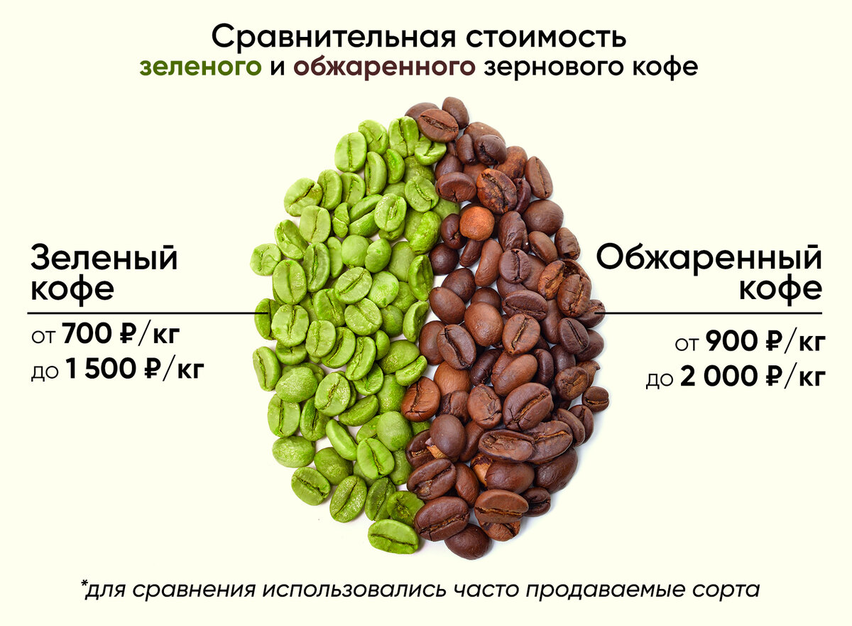 Зелёный кофе: польза и противопоказания