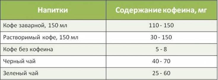 Сколько кофеина содержится в чашке кофе? подробные таблицы