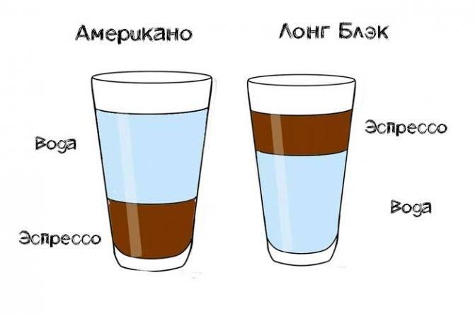 Американо - рецепт, виды, отличия » энциклопедия кофе кофепедия