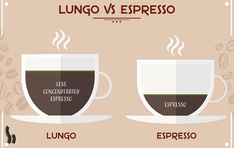 Кофе лунго: что это такое, рецепты приготовления, отличия