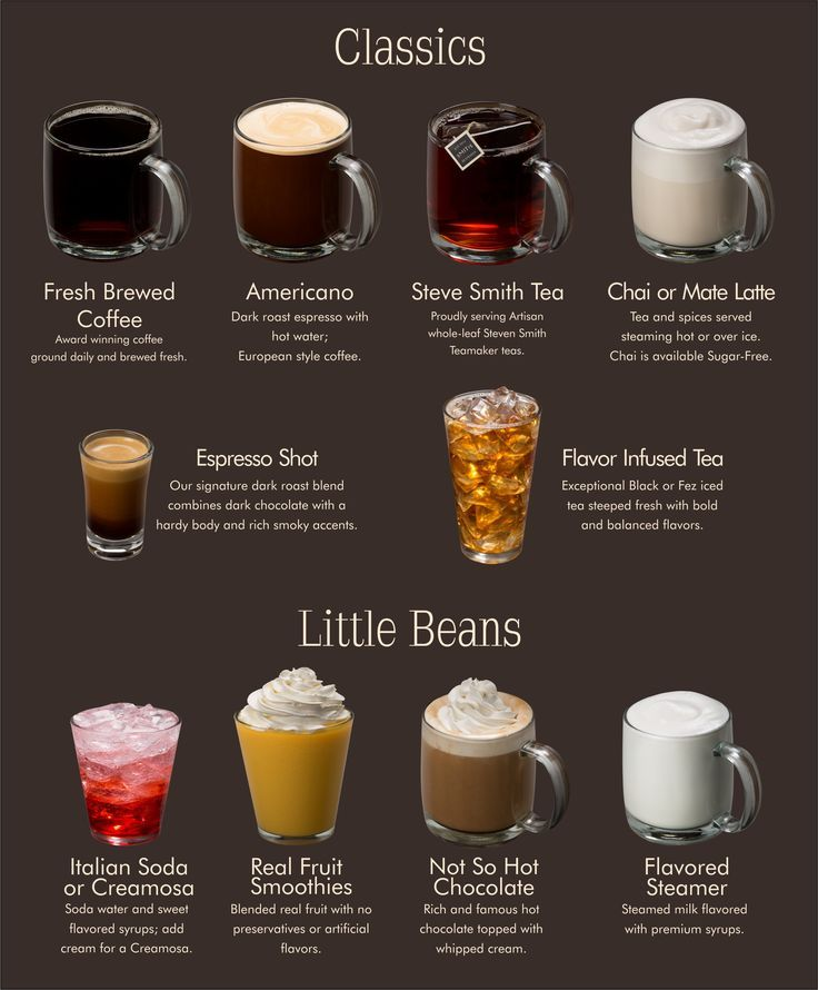 Рецепты кофе глясе