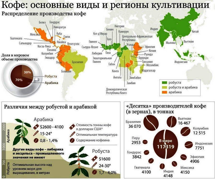 Мировой рынок кофе: экспорт, импорт и потребление кофе