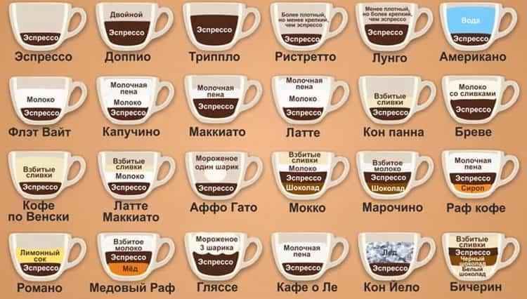 Кофе капучино: правила приготовления, рецепты, как делать