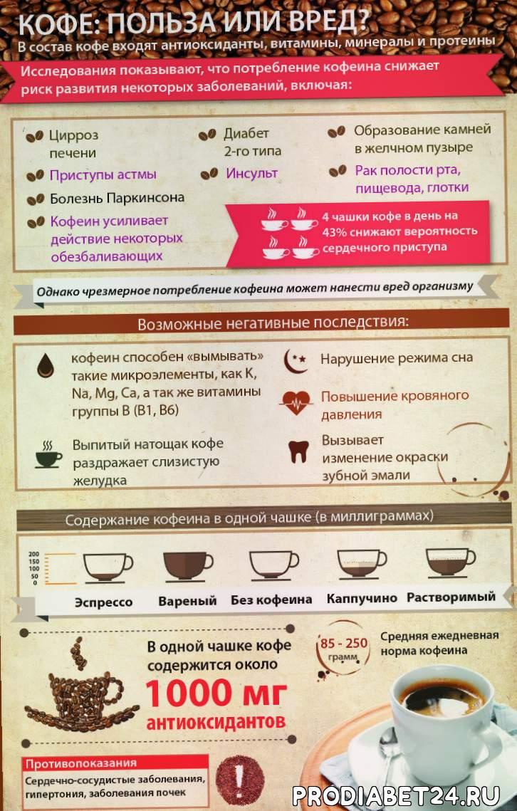 Кофе при всд – польза или вред