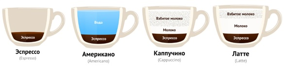 Раф кофе, что собой представляет, рецепты приготовления