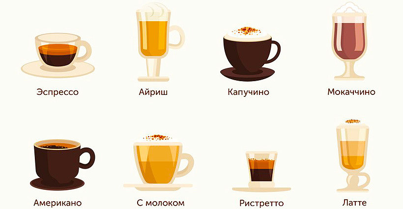 Виды и состав кофейных напитков