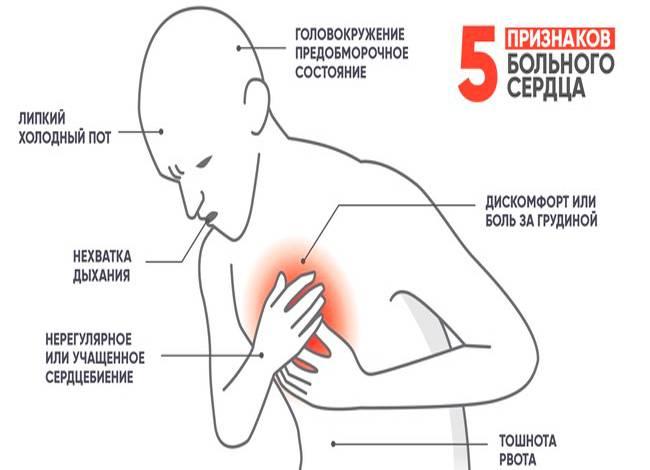 После кофе болит сердце, ответы врачей, консультация