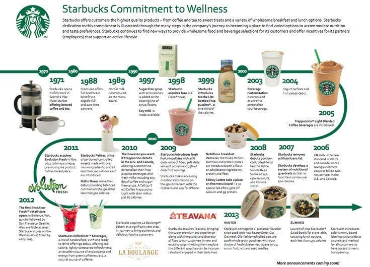 Кофе starbucks или кофе l'or - что лучше, сравнение, что выбрать 2021