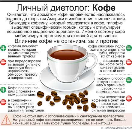 Кофе без вреда: сколько чашек можно пить в день?