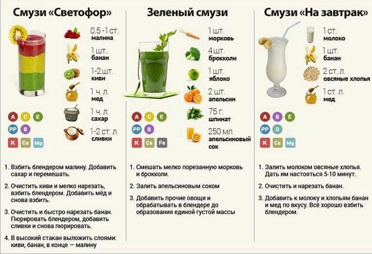 Смузи в блендере рецепты для похудения из фруктов. в чем польза смузи для похудения