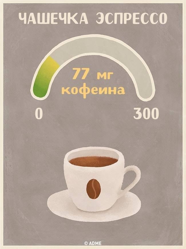 Кофеин в продуктах питания, особенности его действия на организм