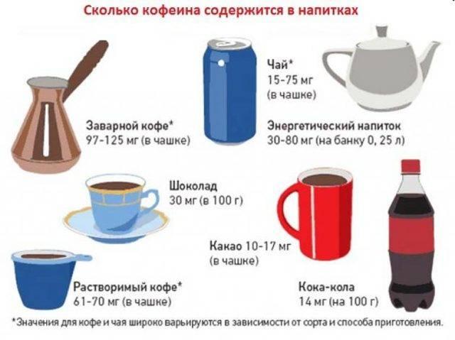 Есть ли кофеин в растворимом кофе: как снизить его содержание