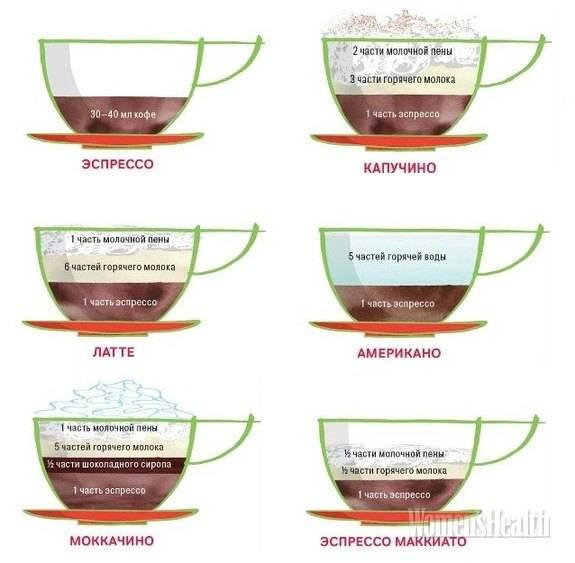 Кофе капучино - состав. как приготовить капучино?