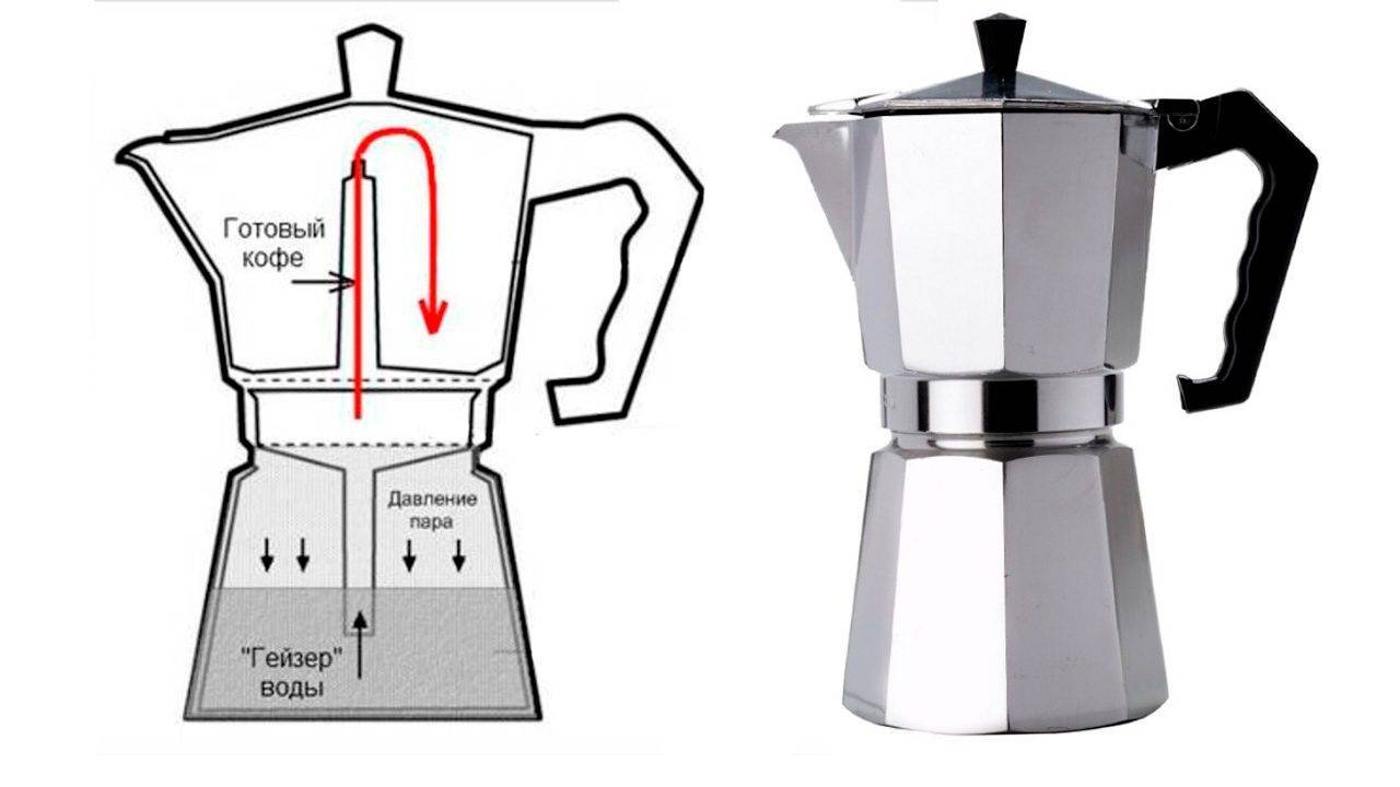 Правила приготовления кофе в кофемашине