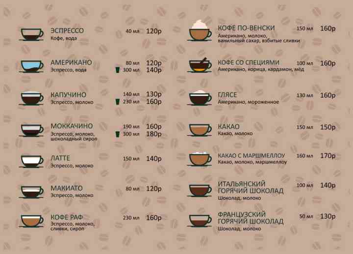 Что собой представляет мокачино, его калорийность и рецепты приготовления