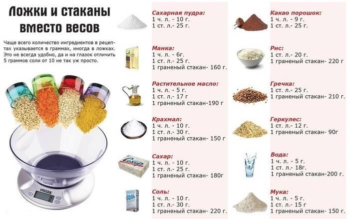 Сколько в чайной ложке грамм, столовой и одном стакане?