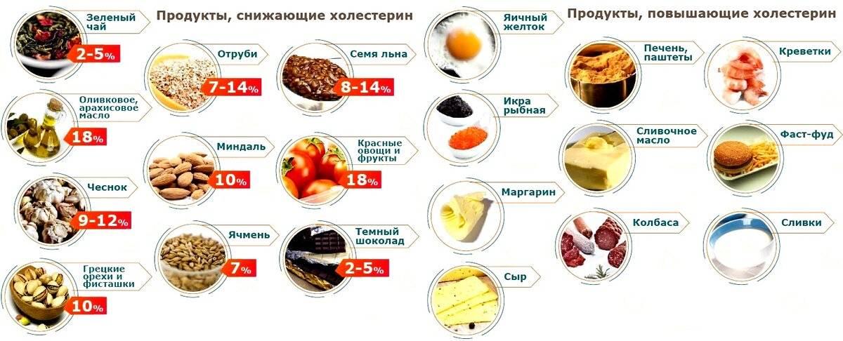 Как влияет кофе на людей с повышенным холестерином в крови