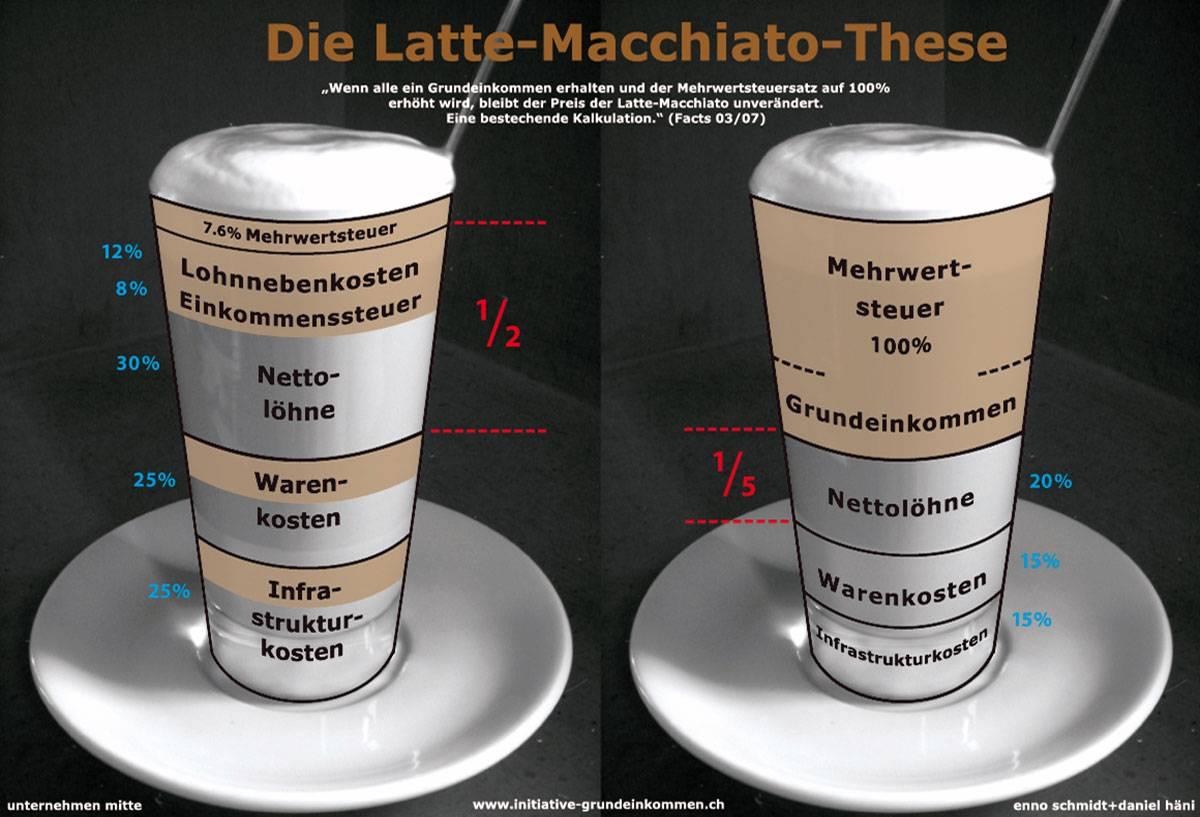 Кофе латте: что это такое, состав, рецепты приготовления в домашних условиях