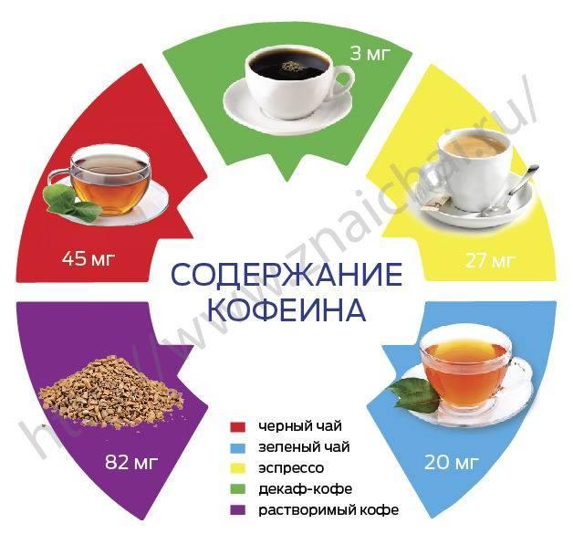 Есть ли в чае кофеин (зеленом, черном), больше ли его в кофе