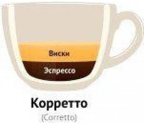 Кофе коретто
