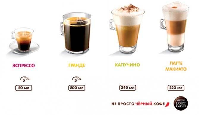В чем разница между эспрессо и капучино