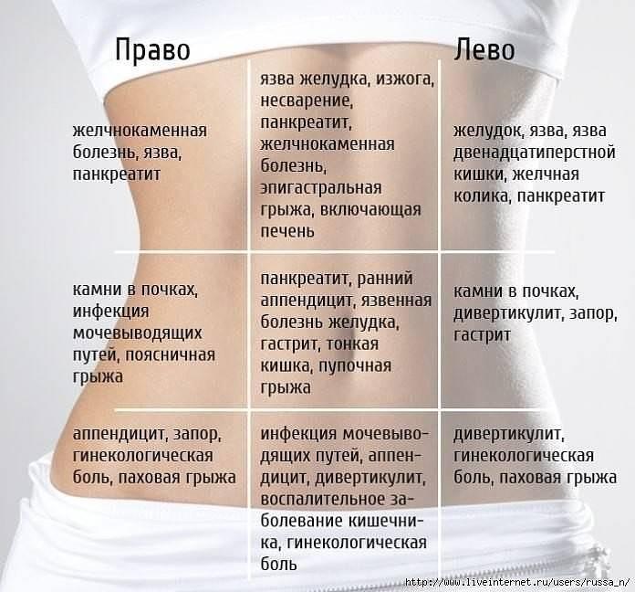 Болит желудок после кофе