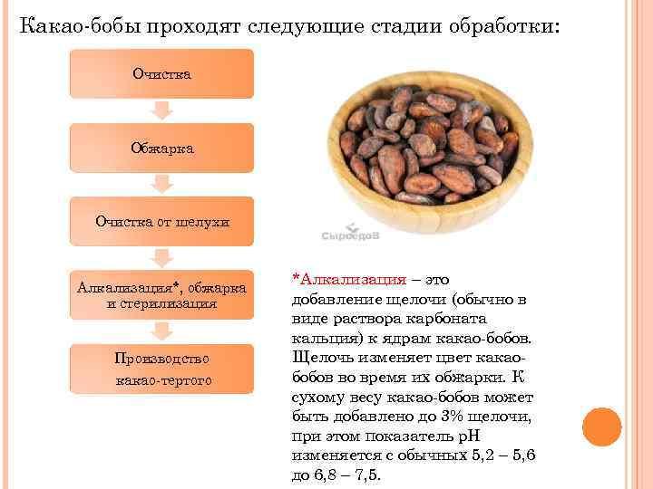 Алкализованный какао-порошок: что это такое, плюсы и минусы, сфера применения