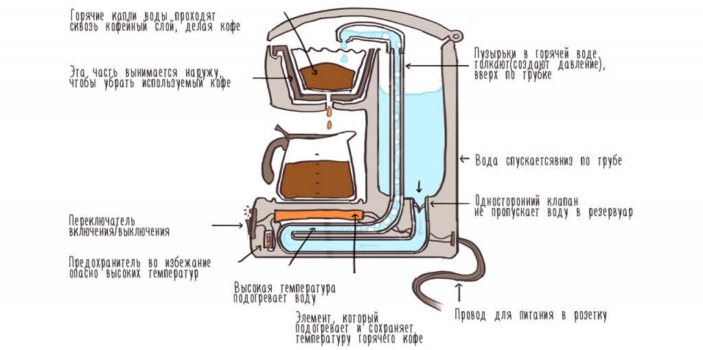 Приготовление кофе в рожковой кофеварке. принцип работы аппарата и как ей правильно пользоваться