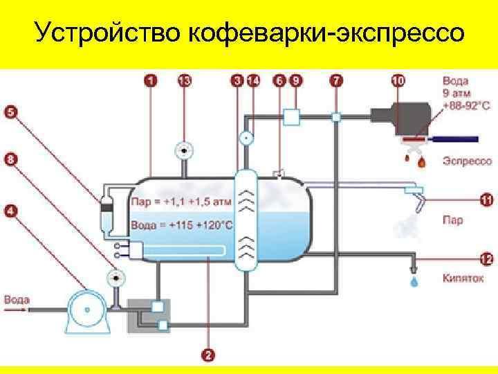 Как работают кофеварки — рожковая, капельная, гейзерная (принцип их работы)