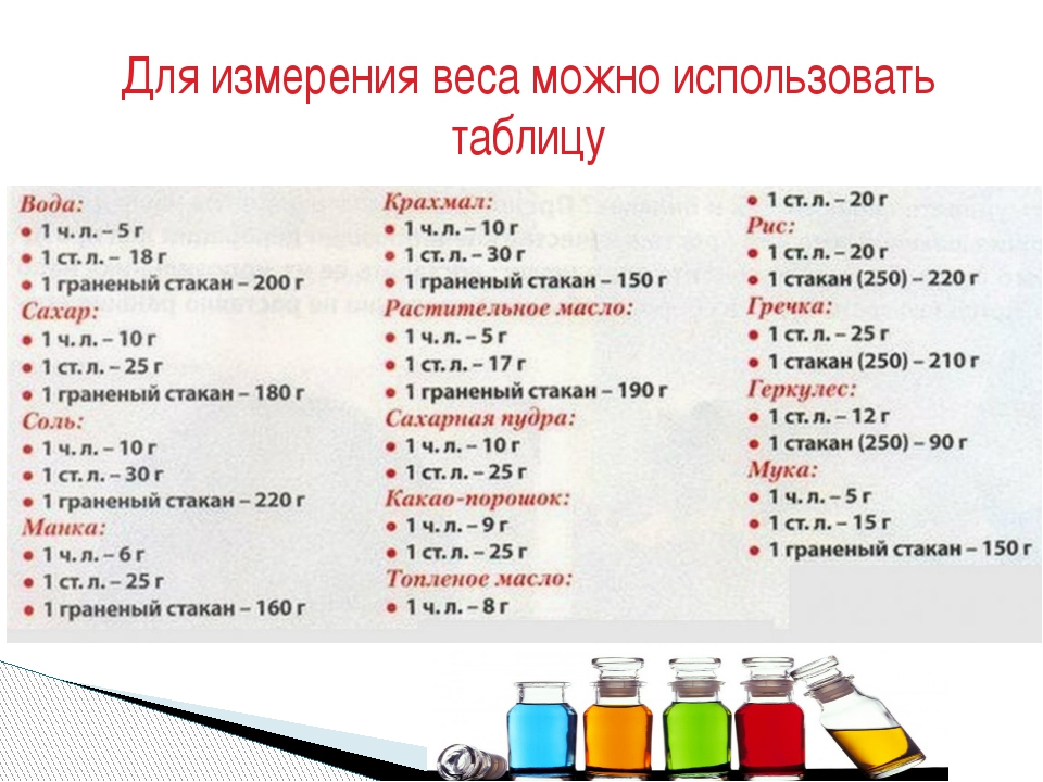 Мерная таблица продуктов в мл, в граммах, стаканах, в ложках