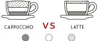 Как правильно писать: каппучино или капучино, гляссе или глясе, какого рода кофе мужского или среднего, ударение в слове латте