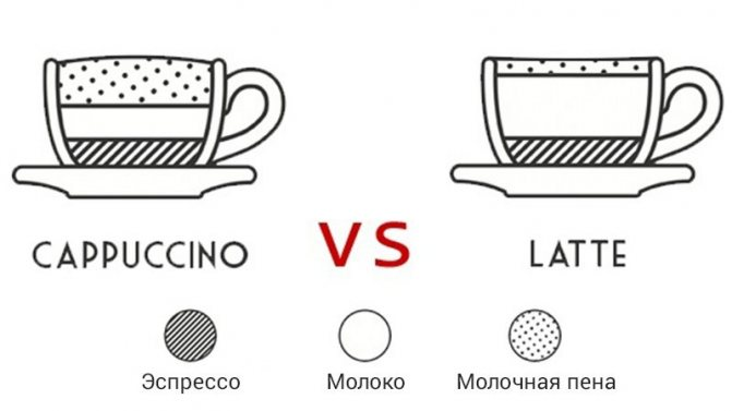 Какого рода кофе: мужского или среднего, как правильно писать: каппучино или капучино, гляссе или глясе, ударение в слове латте