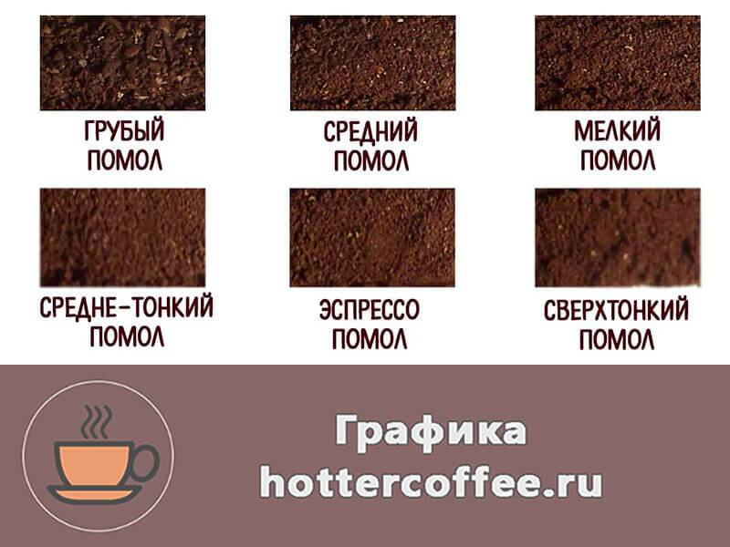 6 лучших видов помола кофе для приготовления эспрессо и других напитков