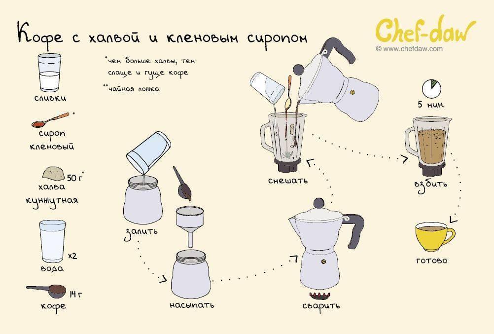 Кофе по-венски в домашних условиях – классический рецепт