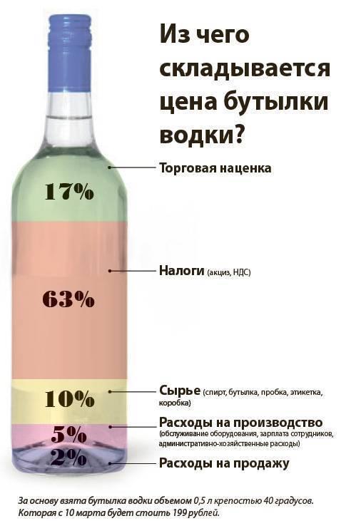 Сколько алкоголя содержится в квасе и можно ли его пить, садясь за руль?