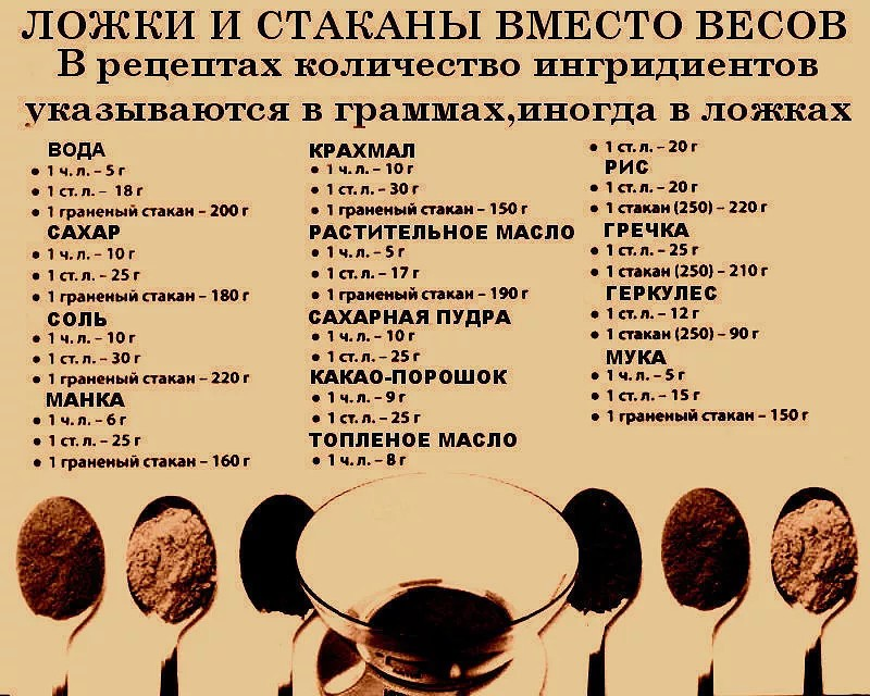 Сколько грамм кофе в чайной ложке и столовой - food-wiki.ru