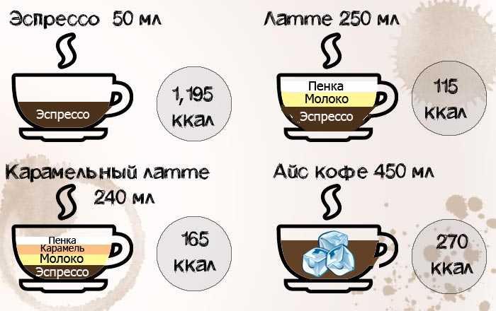 Калорийность растворимого кофе | кофе и здоровье