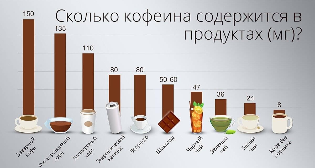 Много ли какао содержит кофеина