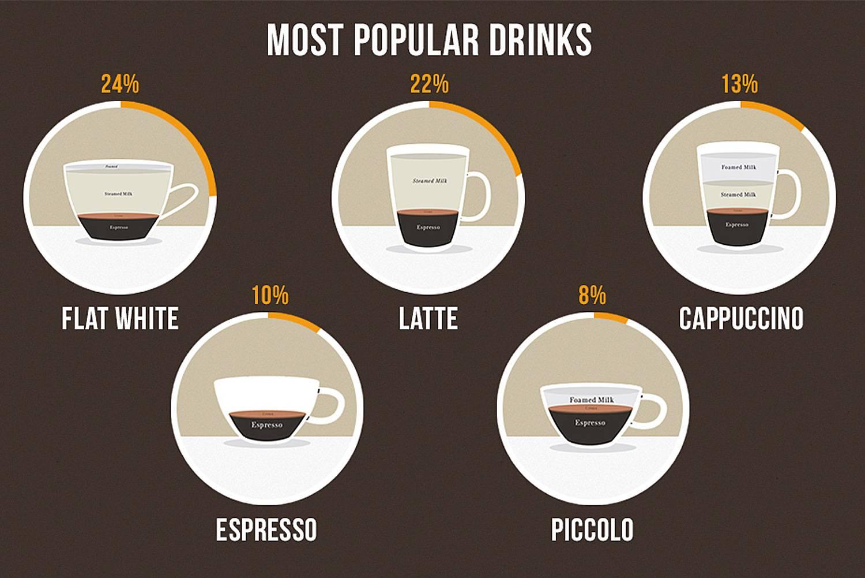 Кофе флэт уайт (flat white) - что такое, рецепт, калорийность, состав, приготовление