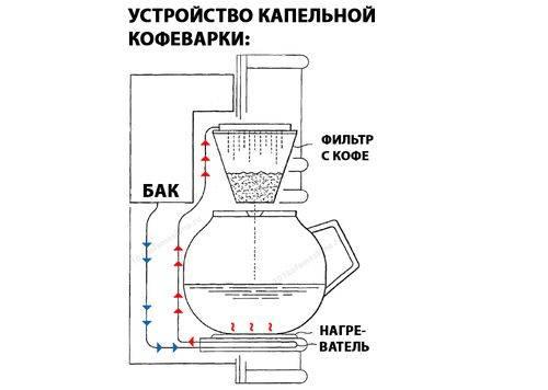 Кофемашины капсульного типа для дома: топ 22