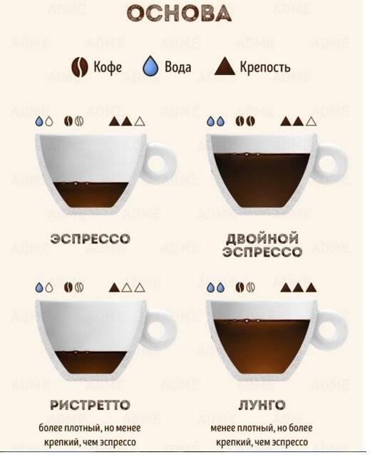 Что такое кофе ристретто, рецепты приготовления