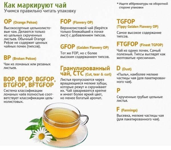 Что означает маркировка пеко на упаковках чая?