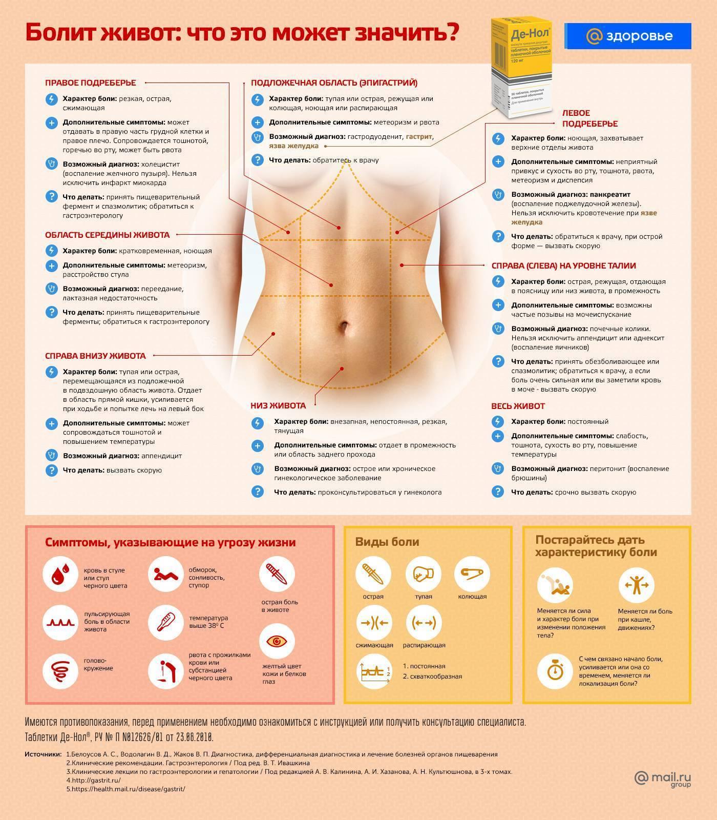 Болит желудок после кофе - здоровое тело