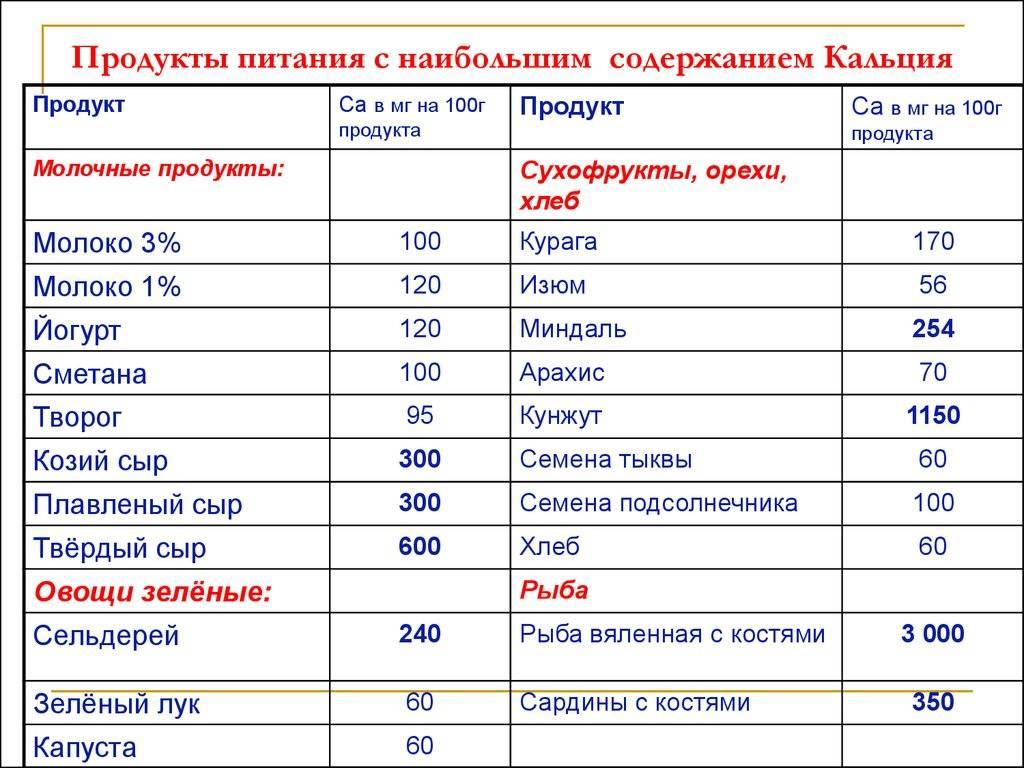 Список лучших продуктов с кальцием для костей: таблица с концентрацией са