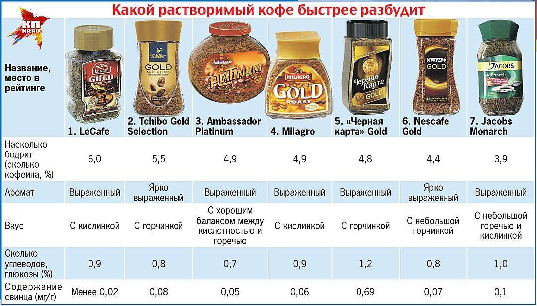 Рейтинг растворимого кофе — десятка лучших