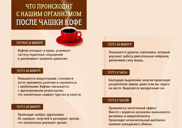 Кофе при всд - как влияет напиток на заболевание