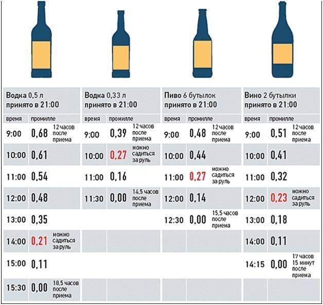 Сколько промилле алкоголя в одной бутылке пива?